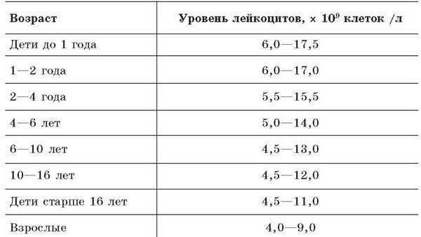 показатели лейкоцитов в моче у мужчин