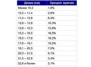 Статистика длинны члена у мужчин